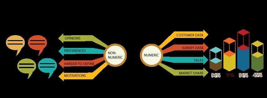A visual image depicting qualitative vs. quantitative data